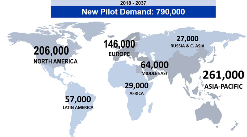 Boeing forecasts a 20-year Demand for more than 700,000 Pilots in its 2018 Pilot and Technician Outlook