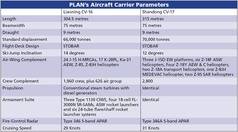 PLAN's Aircraft Carrier Parameters