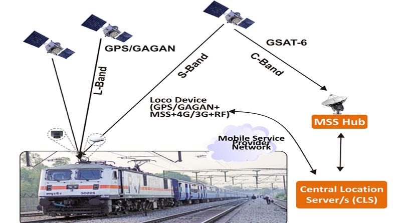 RTIS for Railways