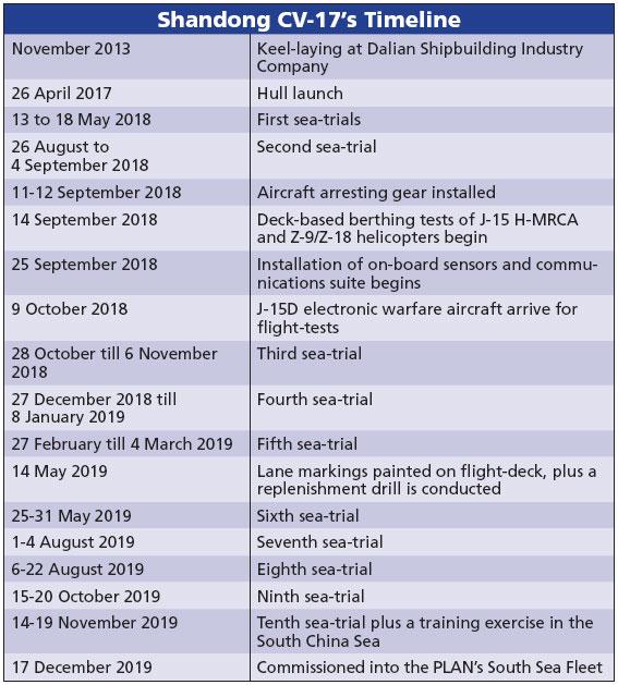 Shandong CV-17's Timeline