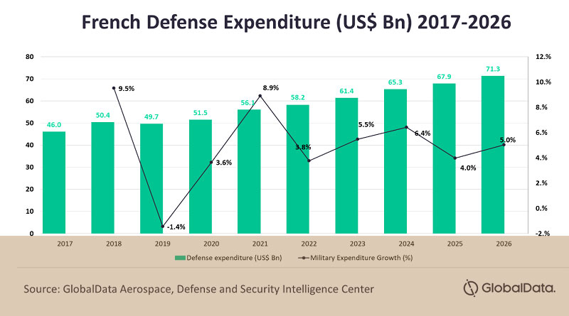 French Defence Spending to Reach US$56.1bn in 2021, says Global Data